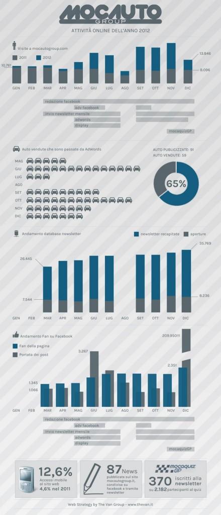 Un anno in rete con Mocauto: obiettivi raggiunti